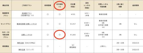 TSUTAYAの料金表