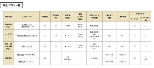 TSUTAYA DISCASの画面9